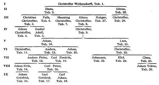 Walkendorff A2500.jpg