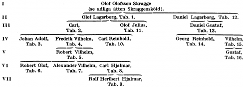 Lagerborg A162000.png